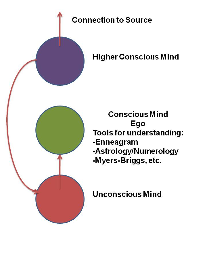 the unconscious and conscious mind essay Chapter 7 mind, consciousness, the unconscious,l the three words given in the title of our essay-mind, consciousness, the un­ conscious- not only stand for three.